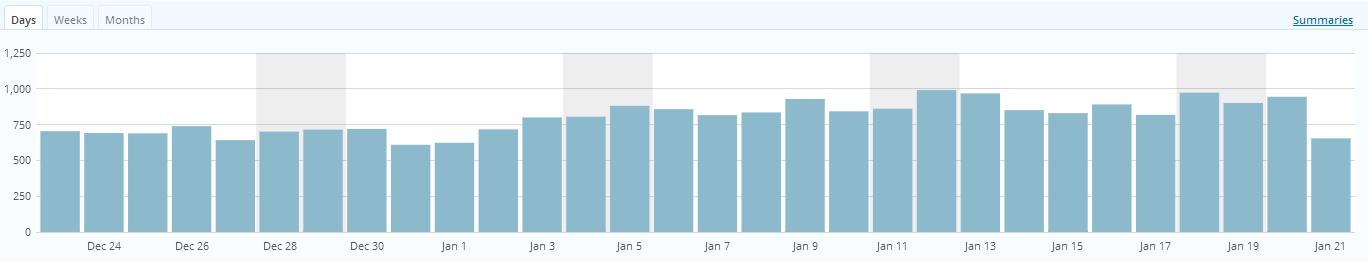 【ブログ/アクセスアップ】ブログには間違いなく基礎体力があるよ、という話